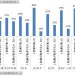 ヨガ体力向上効果アンケート結果グラフ
