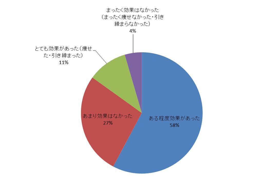 ヨガの効果 アンケート結果 グラフ