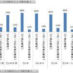 ヨガ体質改善効果アンケート結果グラフ