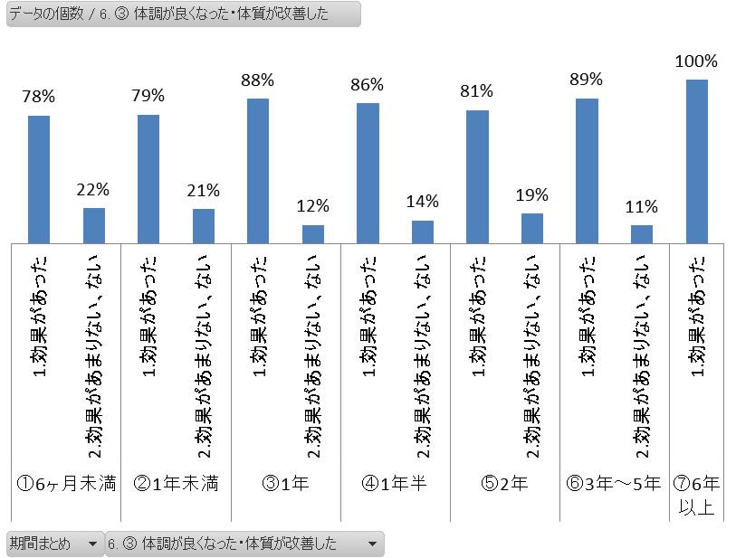 ヨガの継続期間別 体質改善アンケートグラフ