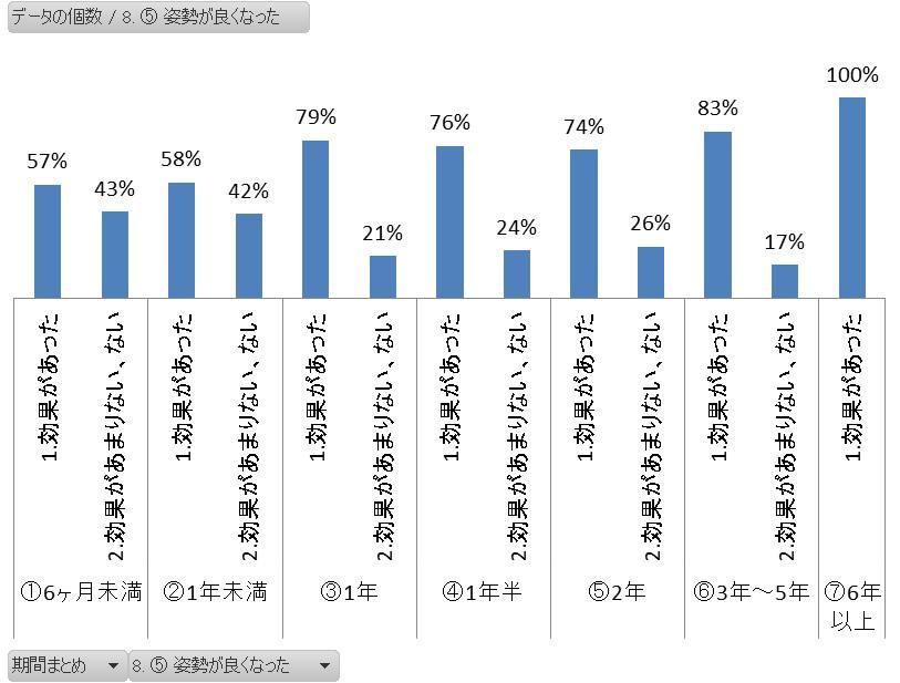 ヨガ姿勢改善効果アンケート結果グラフ