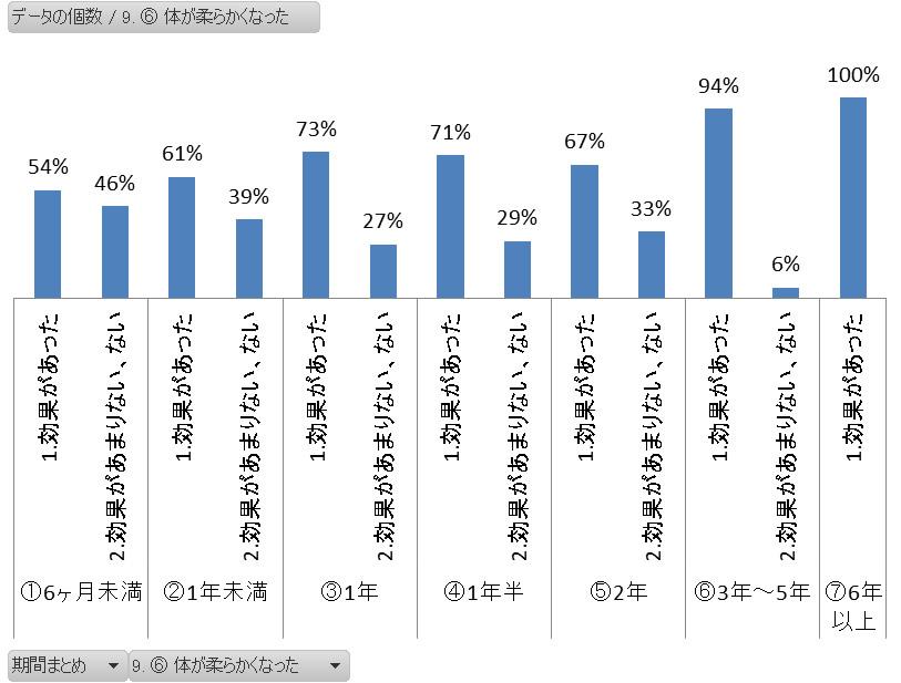 ヨガの継続期間別 柔軟効果アンケートグラフ