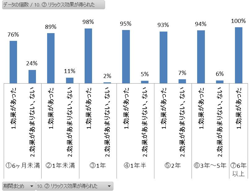 ヨガの継続期間別 リラックス効果 アンケートグラフ