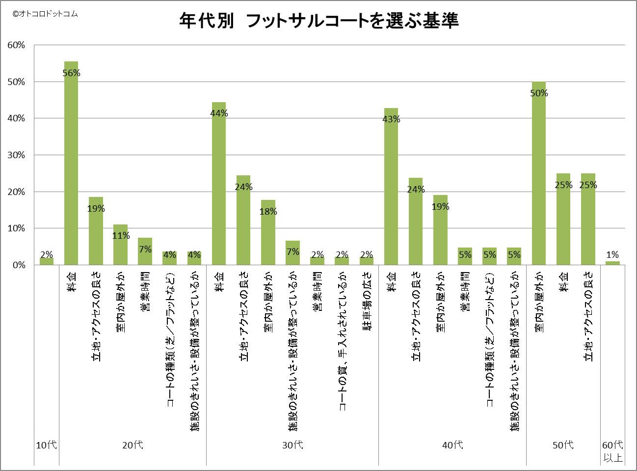 年代別 フットサルコートを選ぶ基準 アンケート結果グラフ
