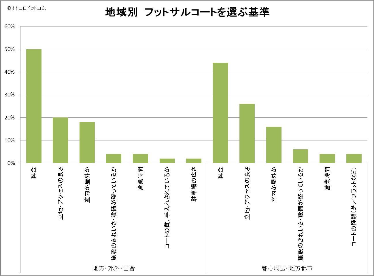 地域別 フットサルコートを選ぶ基準 アンケート結果グラフ