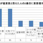 料金が最重要と答えた人の2番目に重要視する点 アンケート結果グラフ