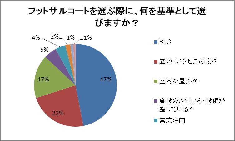 フットサルコートを選ぶ際に、何を基準にするか アンケート結果グラフ