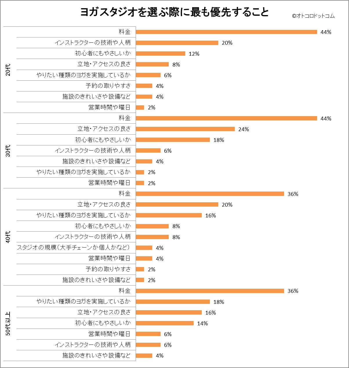 年代別ヨガスタジオを選ぶ基準 アンケート結果グラフ