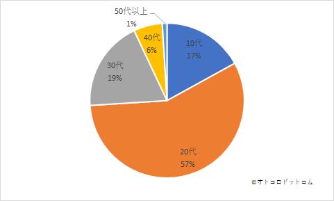 自動車教習所アンケート結果グラフ年代