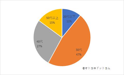 ペット火葬アンケート回答年代グラフ