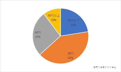 パーソナルトレーニングジムアンケート回答年代グラフ