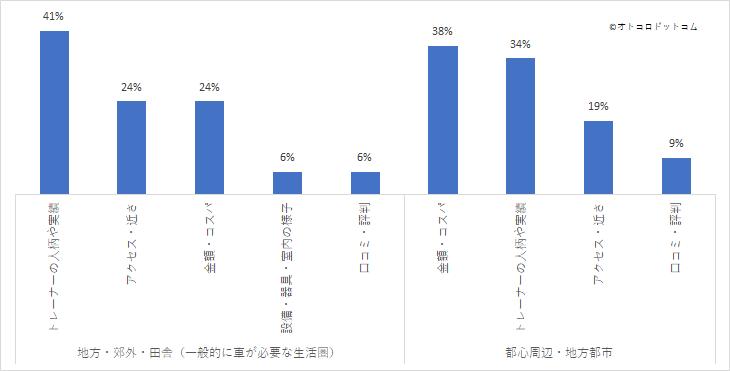 パーソナルトレーニングジムを選ぶ際に1番目に重要視する点について地方と都市部を比較 アンケート結果グラフ